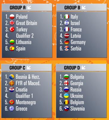 EuroBasket 2011 gruplar